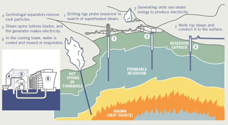 PG&E Tries Again on Geothermal, Meets Clean Energy Goal