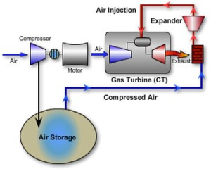 Compressed-Air Startup to Inflate Utility Power Generation