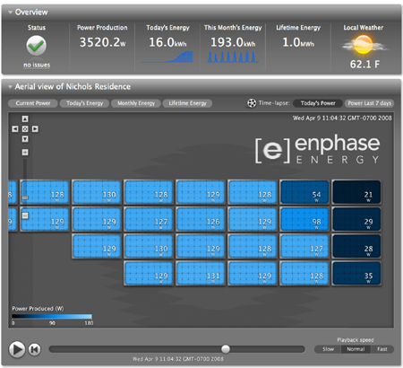 Enphase Energy Raises $15M for Distributed Solar Inverters