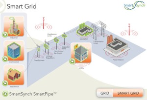 Phone Companies Heart Smart Grid: SmartSynch, AT&T Sign Up Texas Utility