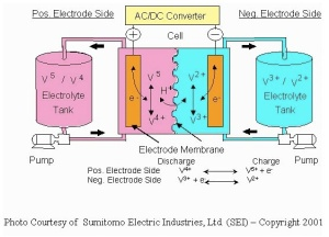 Funds Trickle Into Flow Batteries, EnerVault Raises First Round