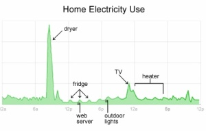 Google PowerMeter Moving Closer to Smart Appliances