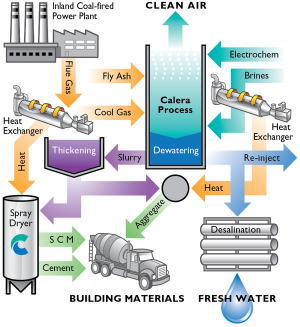 Khosla-Backed Calera Scoops Up $19M for Carbon Recycling