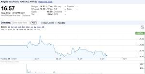 AMRSGoogleFinance
