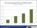 Facebook Could Make $250M From Virtual Goods Next Year