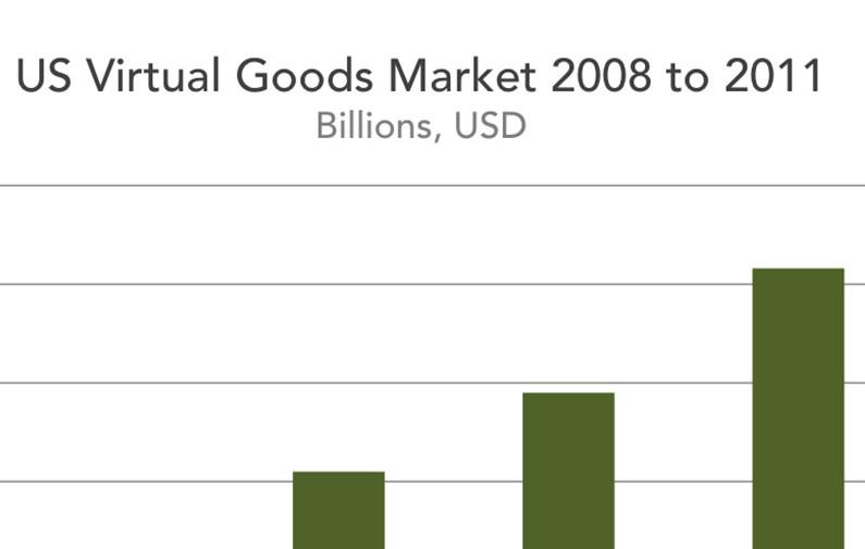 IVG-US-Virtual-Goods Market-2011