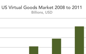 IVG-US-Virtual-Goods Market-2011