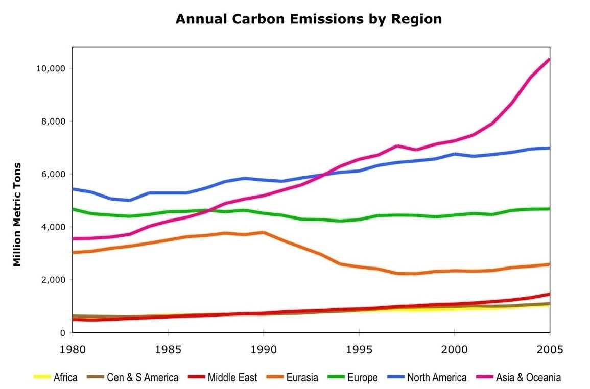 carbonemissionsgraph