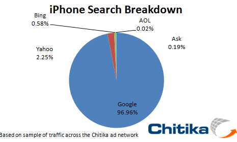 iPhone-Search-Oct-2010
