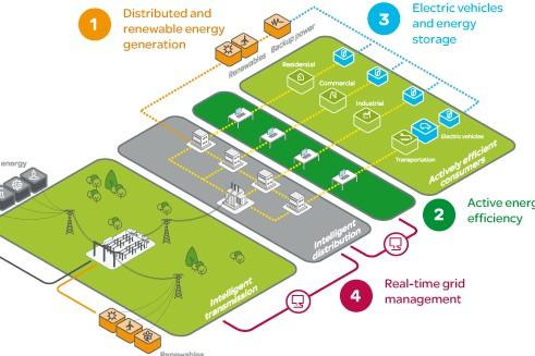 SchneiderElectric_smart-grid