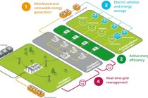SchneiderElectric_smart-grid