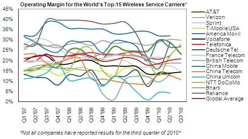 Márgenes operativos para los 15 mayores operadores móviles. Fuente: iSuppli