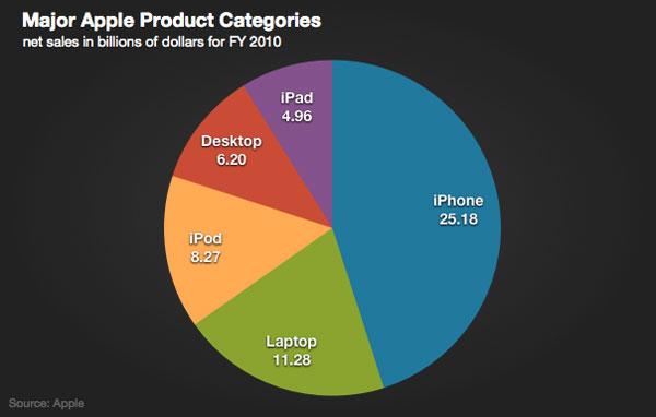 desktop_decline_apple_products