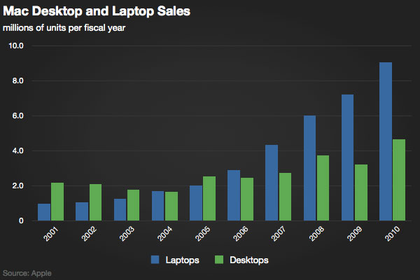 desktop_decline_mac_sales