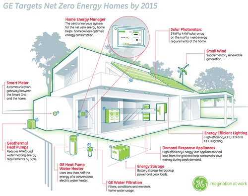 Ge S Utility First Home Energy Strategy Gigaom