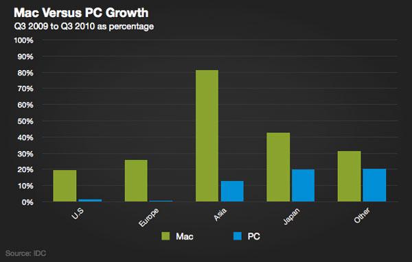 mac_growth_idc_q310