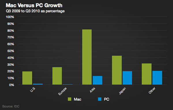 mac_growth_idc_q310