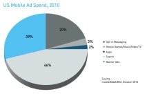 us-mobile-ad-spend-2010