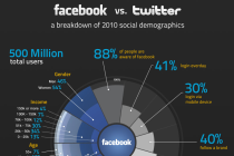 facbook_vs_twitter_infographic3x2