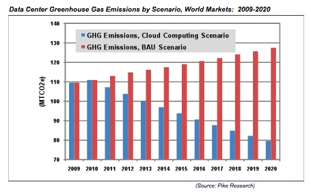 http://gigaom2.files.wordpress.com/2010/12/pikecloudcomputinggraph.jpg