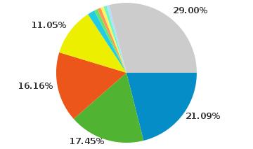 Analytics Pivot Pie Chart