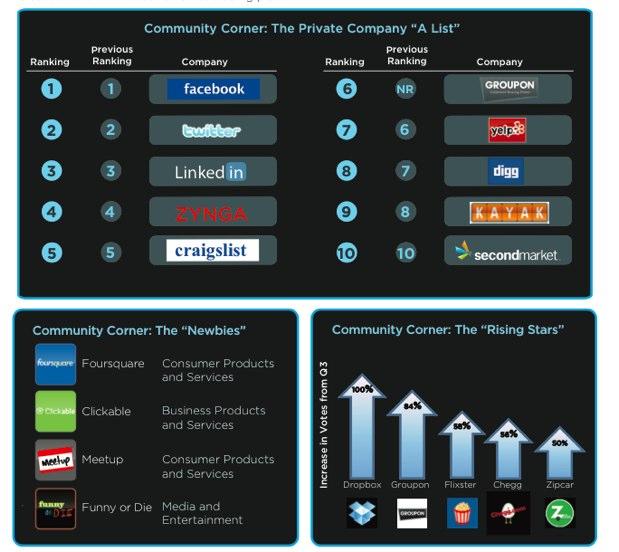 Secondary Market Rankings