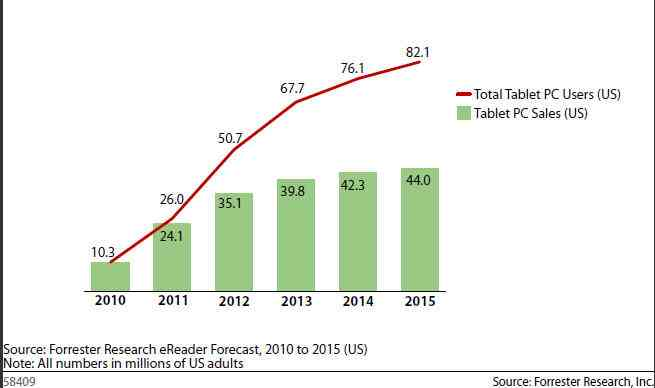 tablet sales forecast 2015