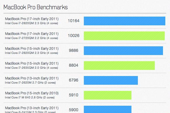 mbp-benchmarks