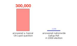 OkCupid chart