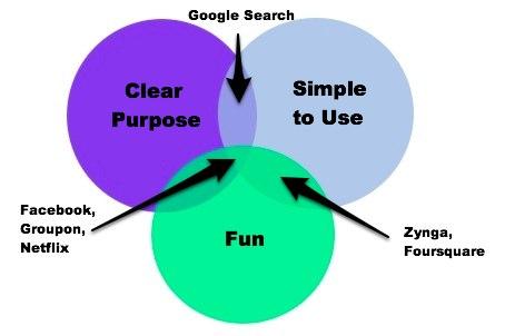 成功消費者網路服務的三個共同點
