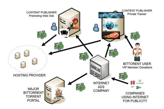 torrent business model