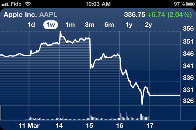 aapl-stock