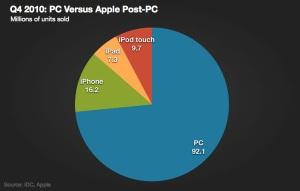 apple_postpc_q410