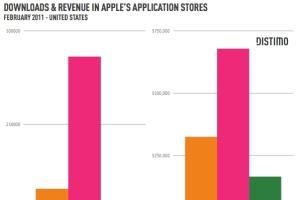 appstore-revenue