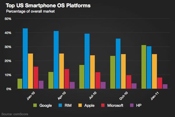 comscore_smartphoneos_2010