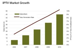 IPTV growth 2010