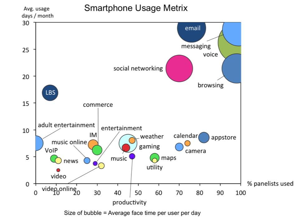 smartphone-usage-zokem