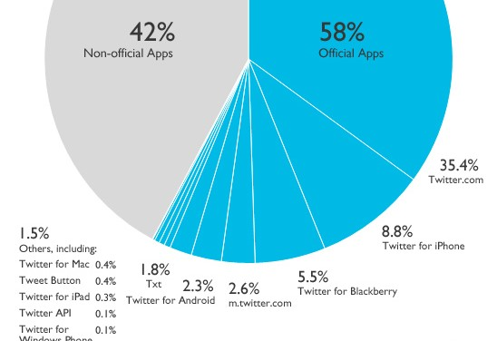 twitter-client-usage-v2a1