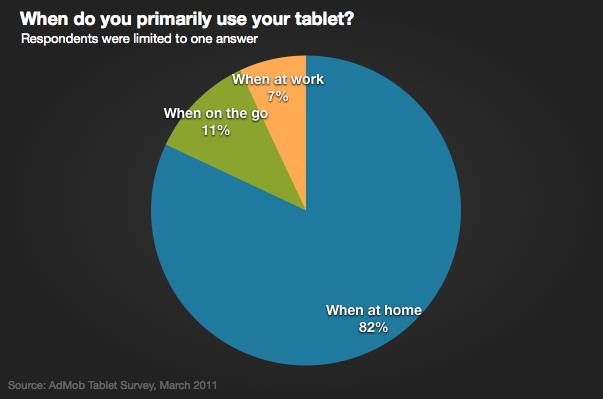 admob-tablet-use