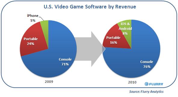 flurry_ios-android_usvideogameshare_2010 De que forma os jogos para smartphones estão roubando a atenção dos gamers?