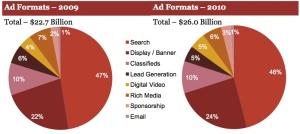 IAG Ad Formats 2010