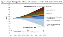 IEA-CleanEnergyProgressReport