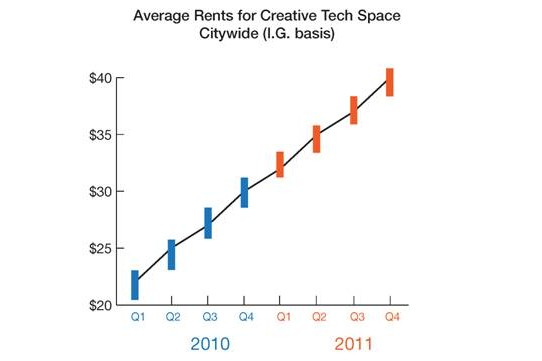Average rents for creative tech space 2010