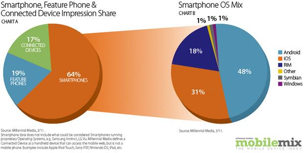 MM-Smartphone-OS-mix