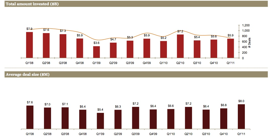 Moneytree chart April 2010