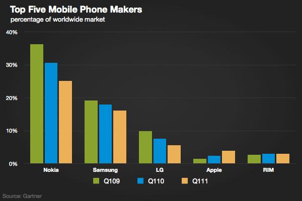 gartner_q111_mobile_oems