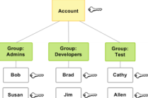 iam_users_groups