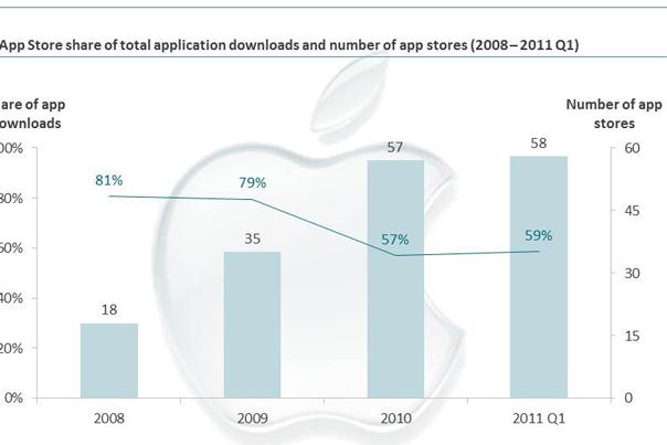 market-share-apps