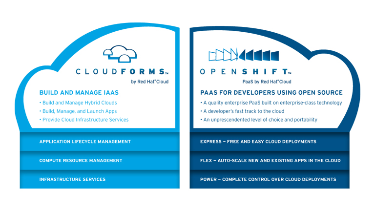 RedHatCloudForms768x432Widescreen