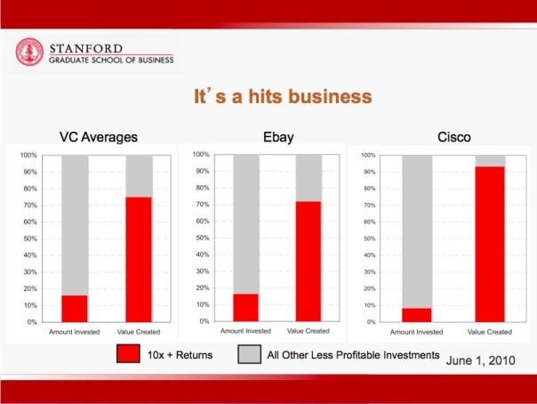 Chart comparing investment to return for VC, eBay, and Cisco